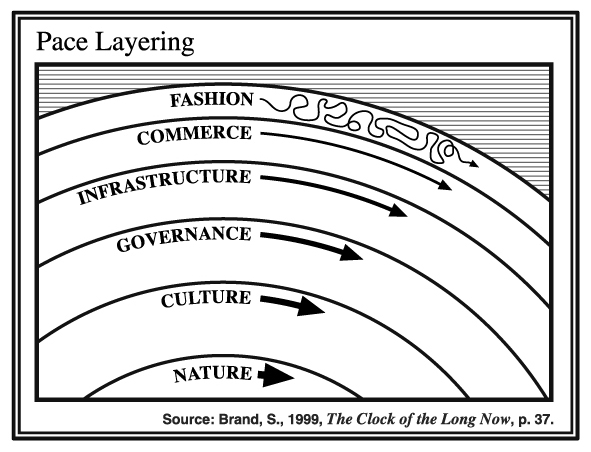 Pace Layer diagram